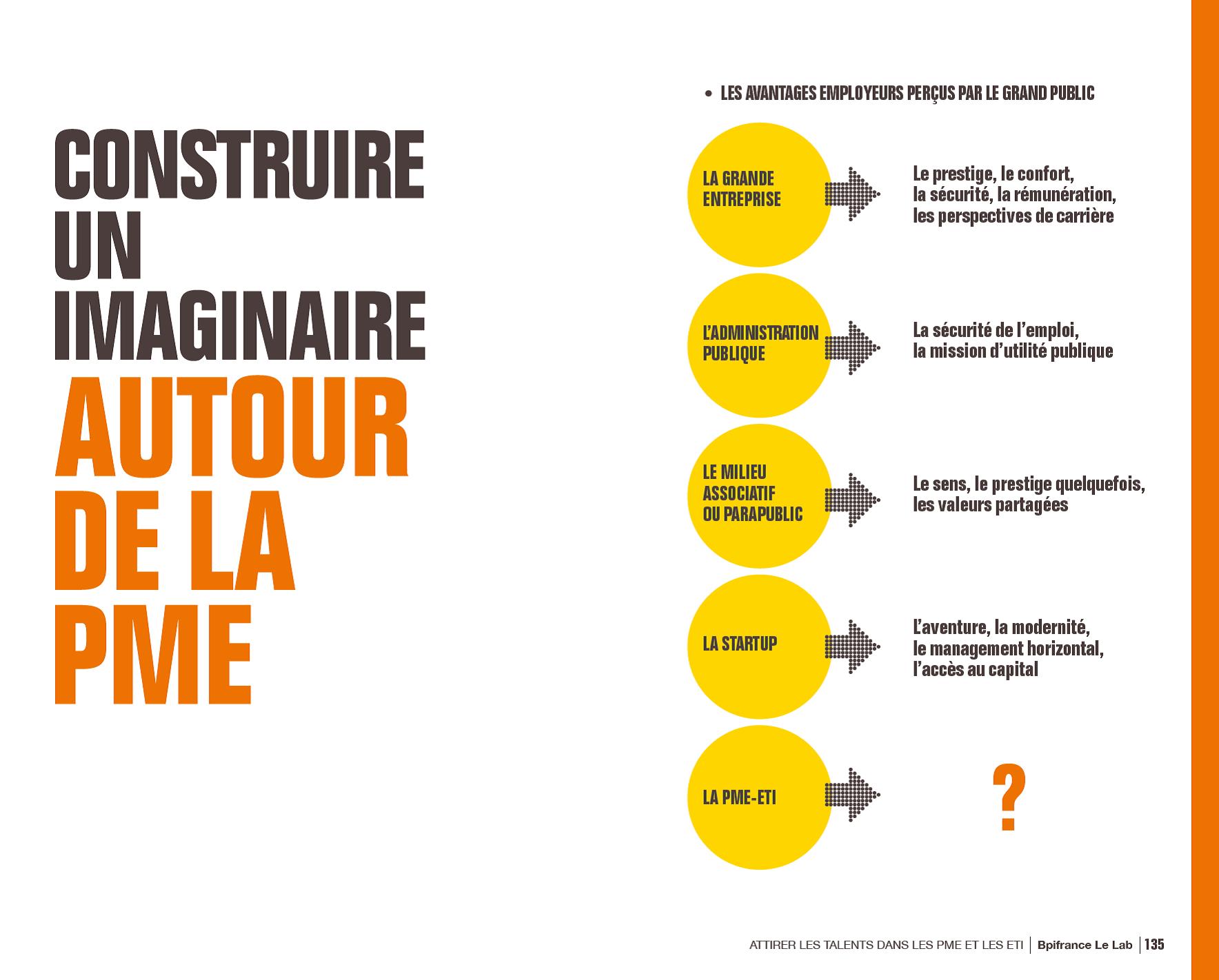 Construire un imaginaire autour de la PME