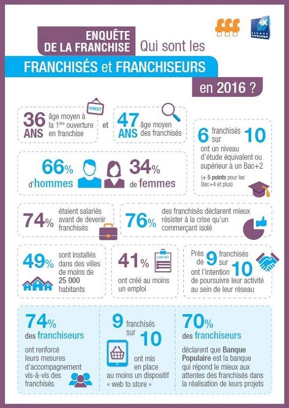 Profil des franchiseurs et franchisés