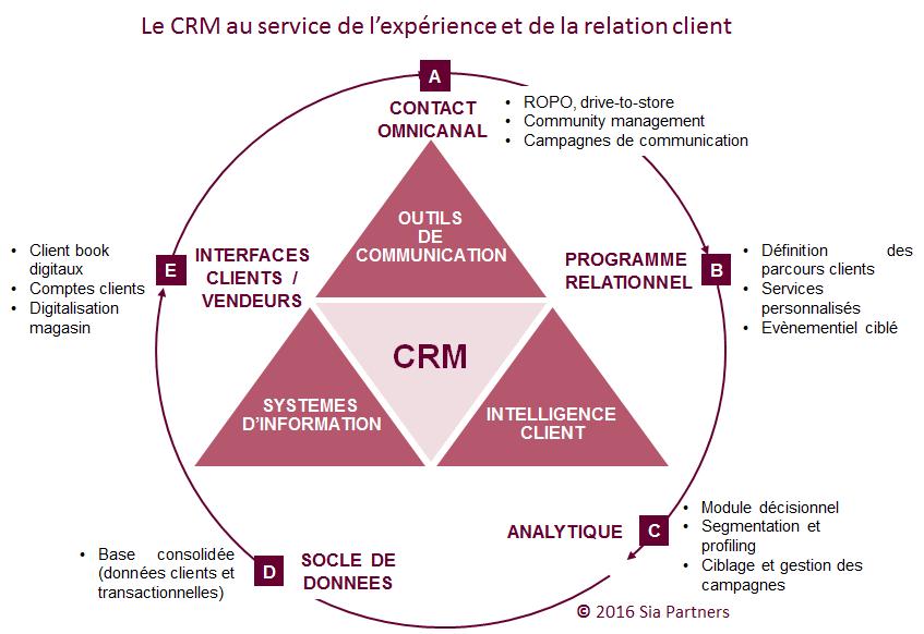 CRM au service de la relation client
