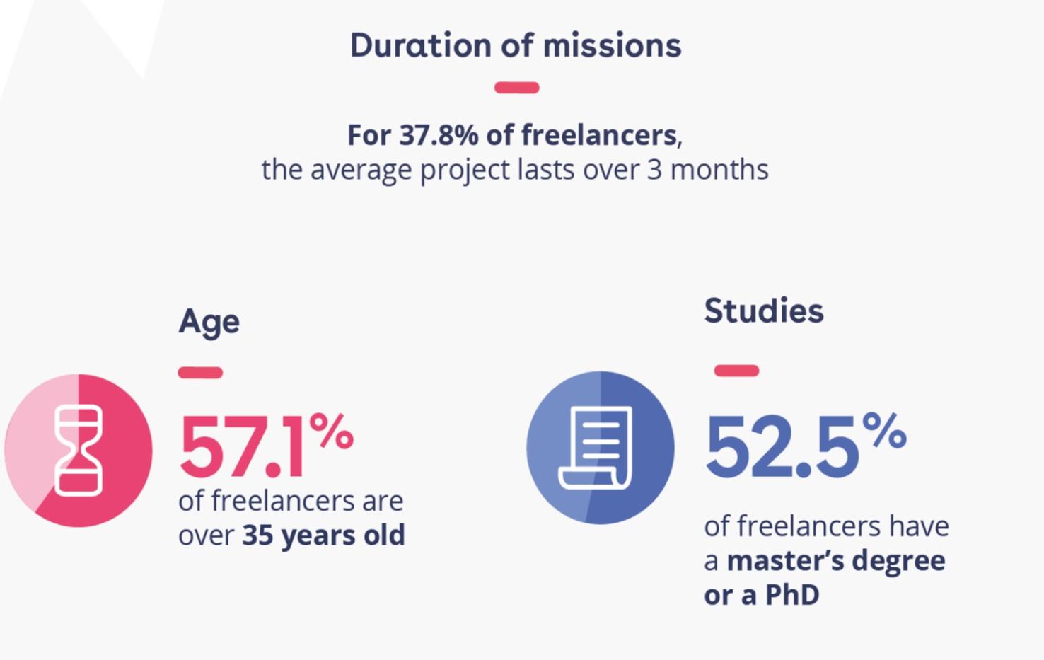 freelance - go for it