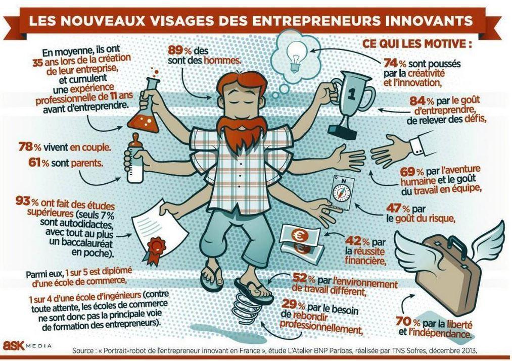 le profil de l'entrepeneur innovant