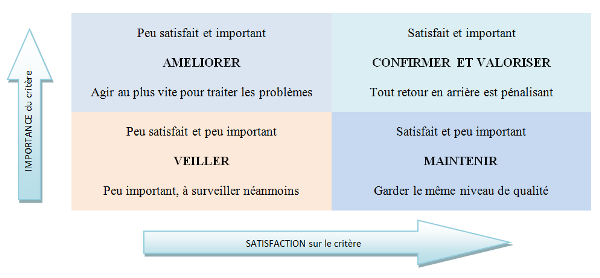matrice d'analyse de la satisfaction client