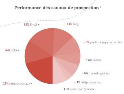 Performance des canaux de prospection
