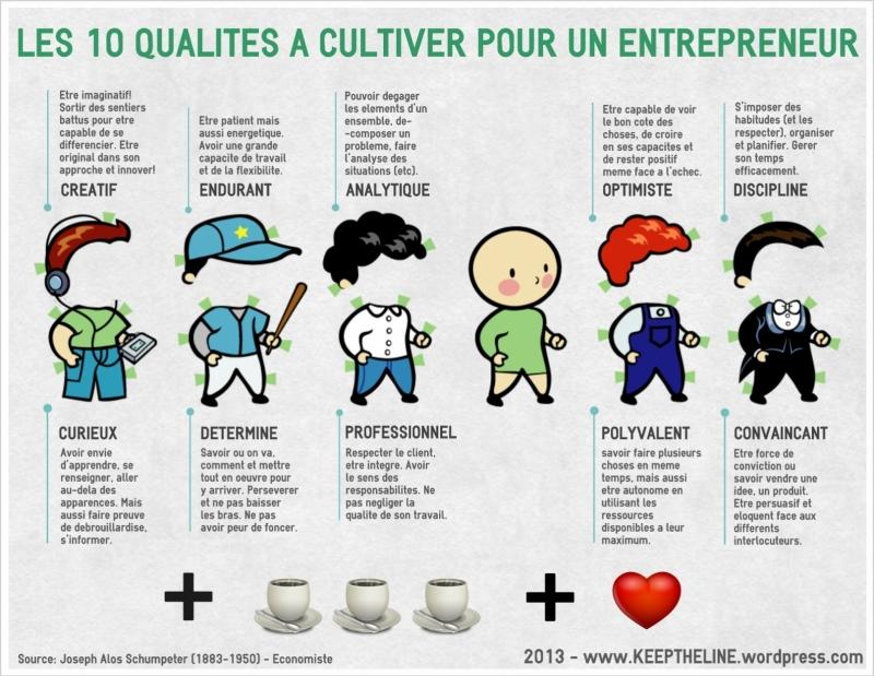Suis-je fait pour être entrepreneur ?