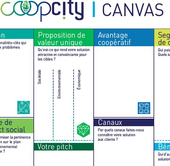 Coopcity Canvas (coopératif)